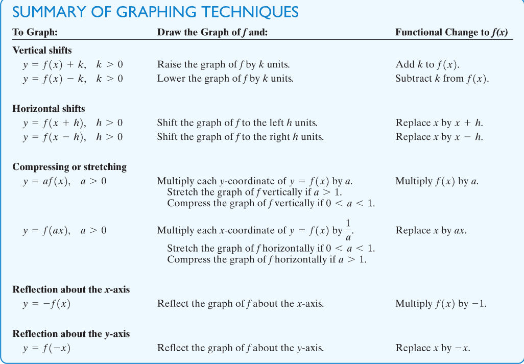 Notes College Algebra MA134 – Transformations of Graphs Worksheet